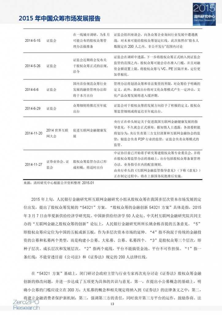 2015 年中国众筹市场发展报告_000018