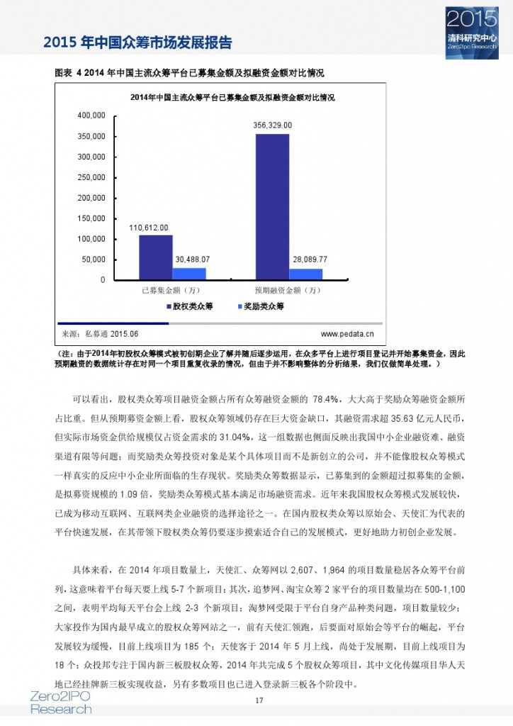 2015 年中国众筹市场发展报告_000022