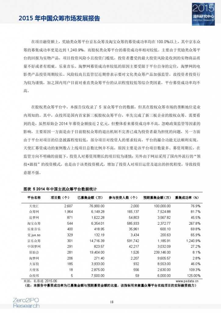 2015 年中国众筹市场发展报告_000023