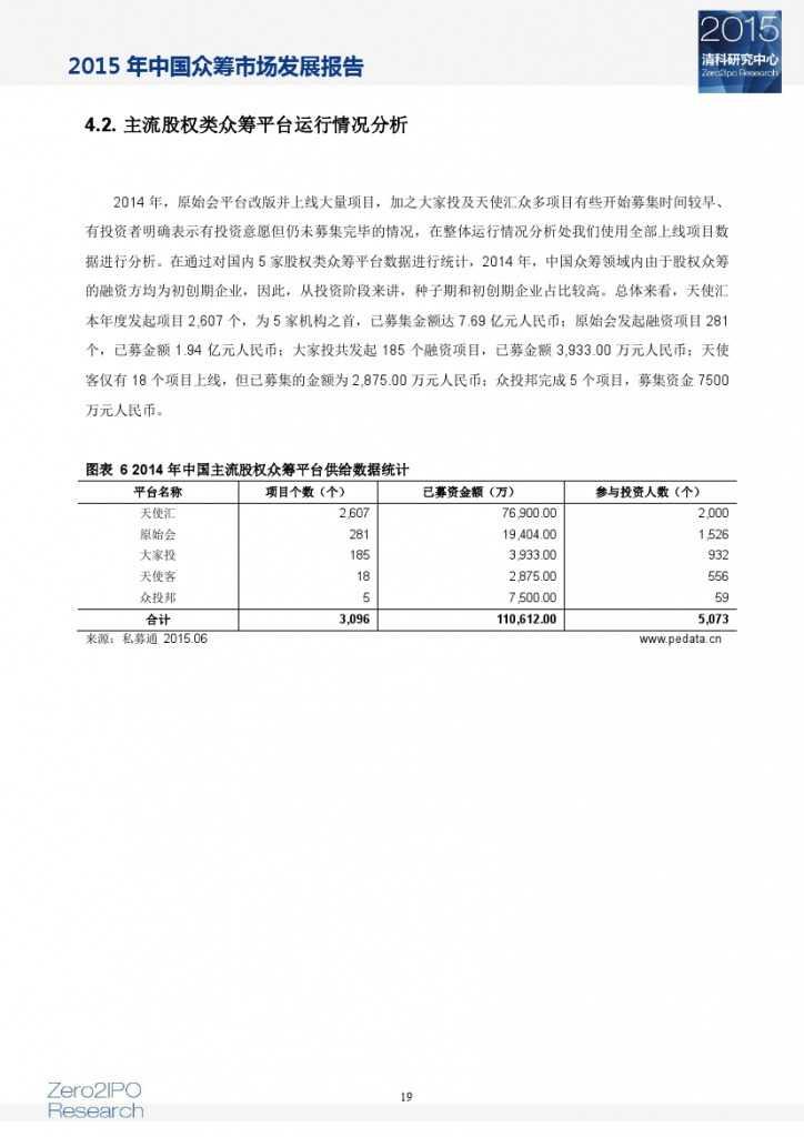 2015 年中国众筹市场发展报告_000024