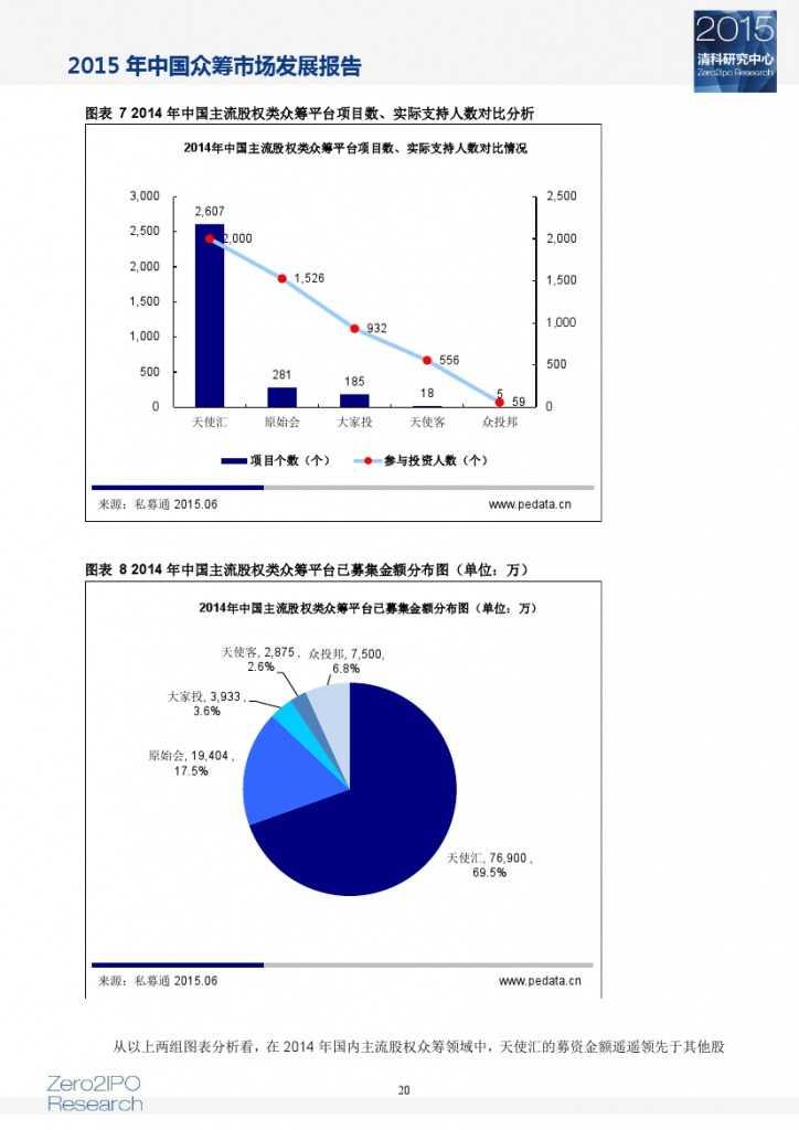 2015 年中国众筹市场发展报告_000025
