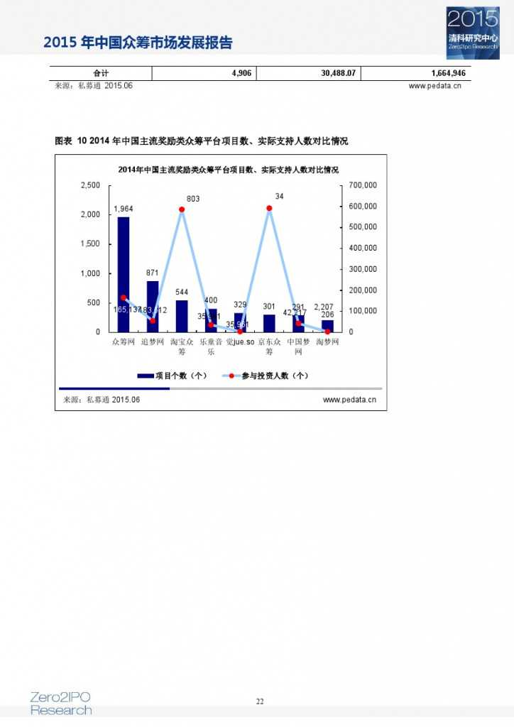 2015 年中国众筹市场发展报告_000027