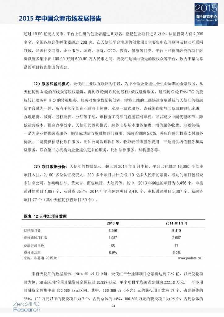 2015 年中国众筹市场发展报告_000029