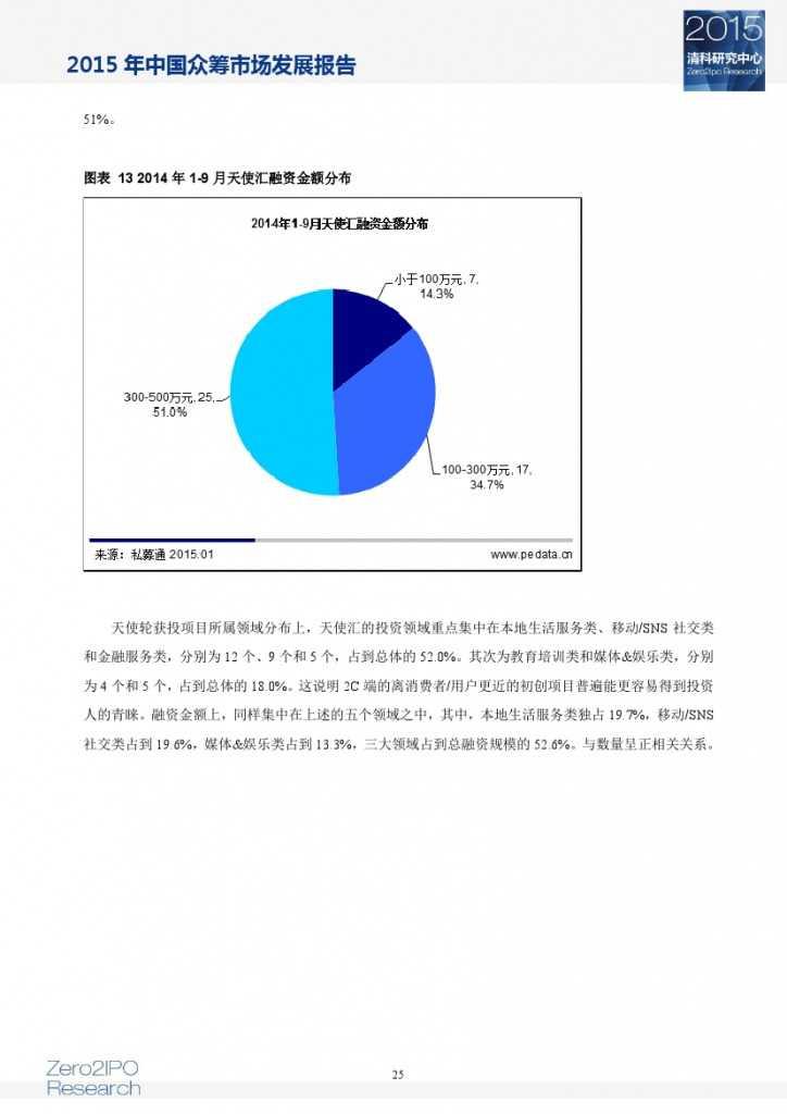 2015 年中国众筹市场发展报告_000030