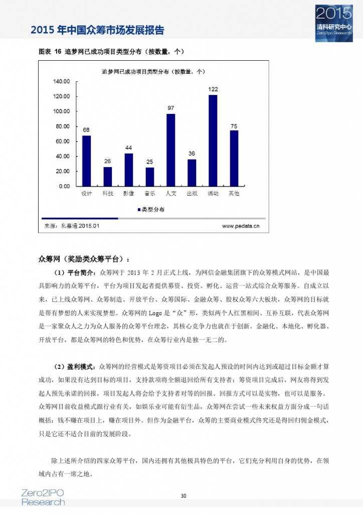 2015 年中国众筹市场发展报告_000035