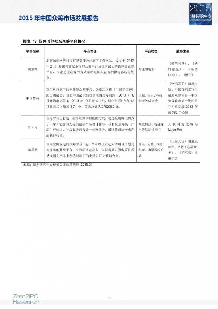 2015 年中国众筹市场发展报告_000036