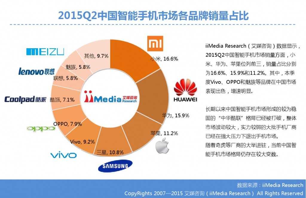 2015Q2中国智能手机市场监测报告_000004