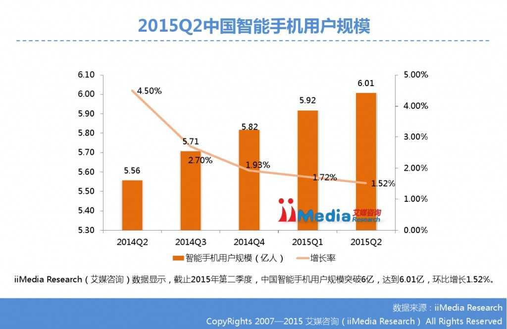 2015Q2中国智能手机市场监测报告_000006