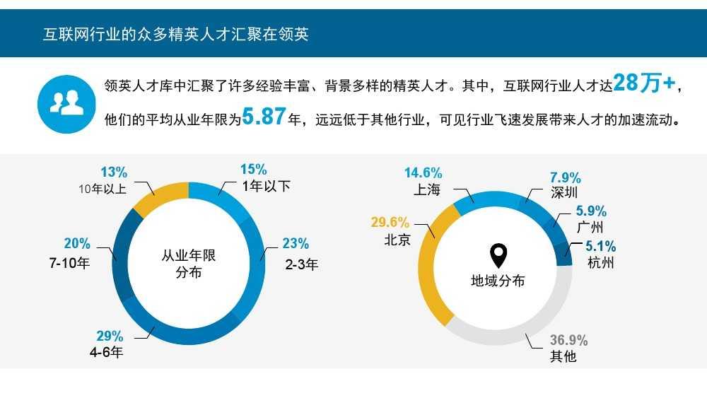 Linkin:2015中国互联网行业人才库报告_000003
