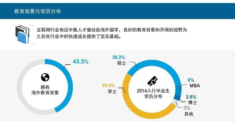 Linkin:2015中国互联网行业人才库报告_000004