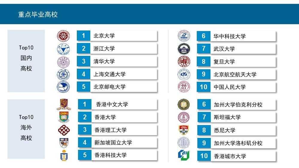 Linkin:2015中国互联网行业人才库报告_000005