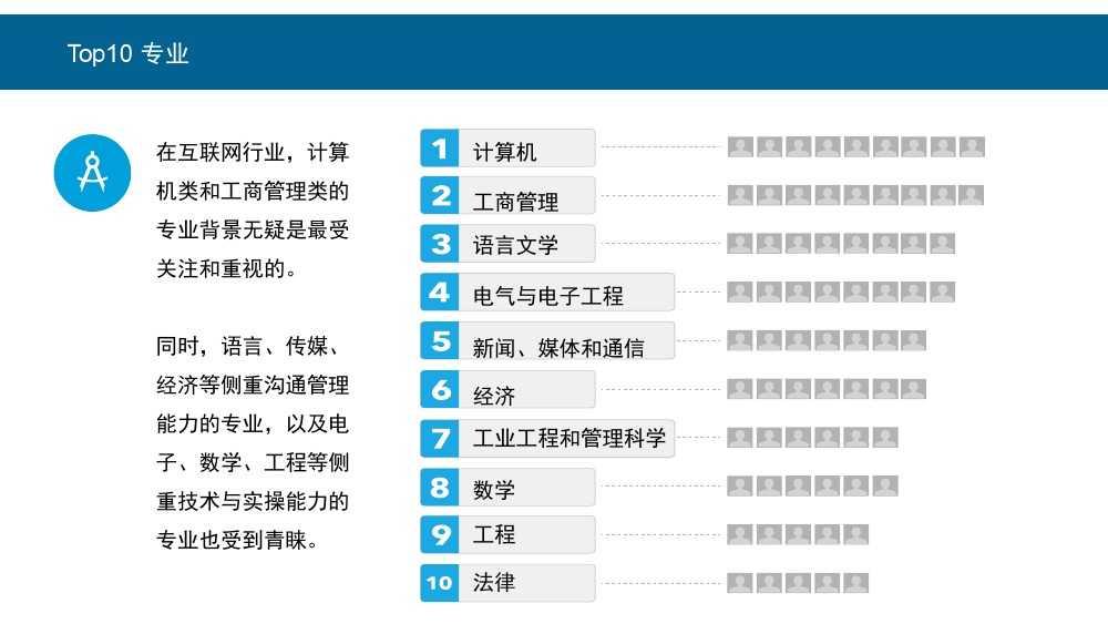 Linkin:2015中国互联网行业人才库报告_000006