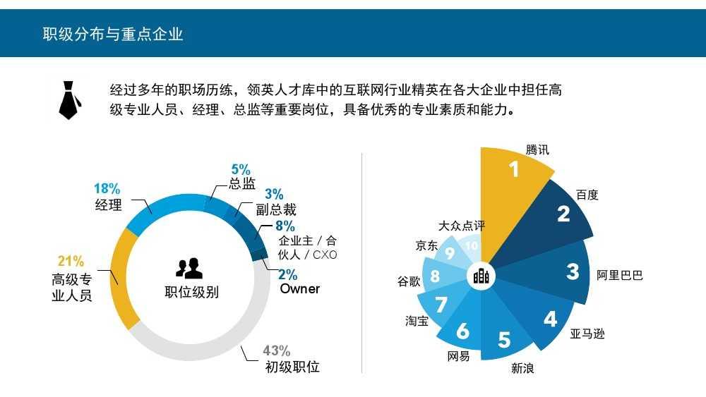 Linkin:2015中国互联网行业人才库报告_000007