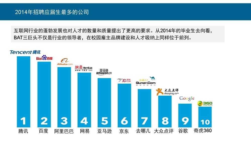 Linkin:2015中国互联网行业人才库报告_000010