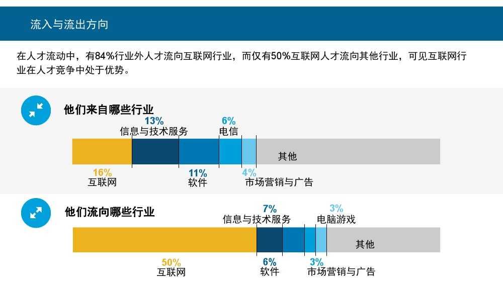 Linkin:2015中国互联网行业人才库报告_000012
