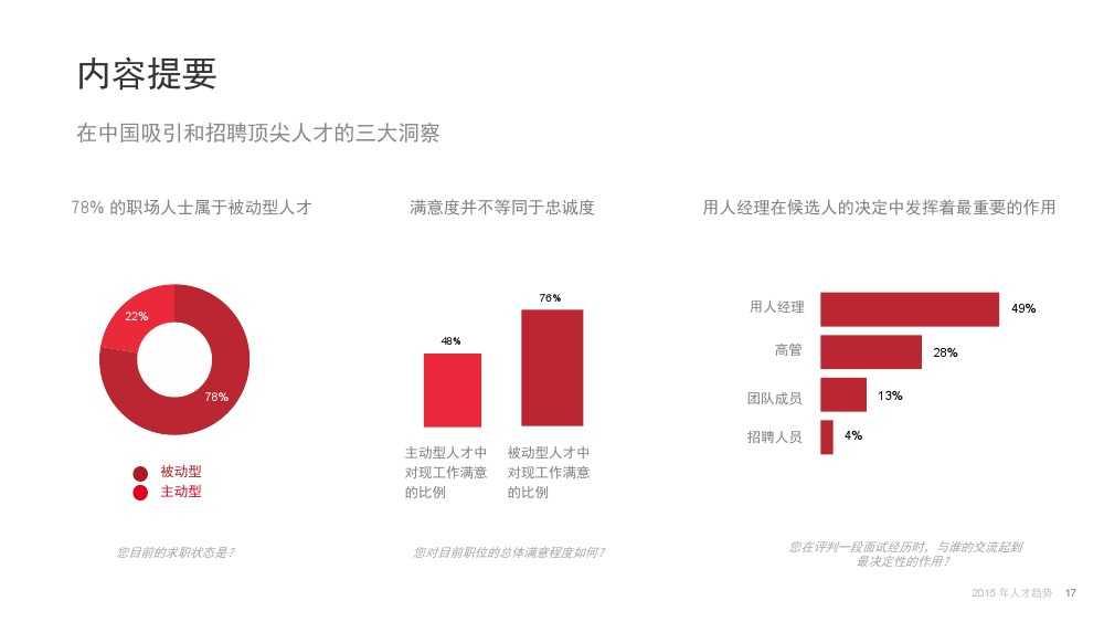 Linkin:2015中国互联网行业人才库报告_000017