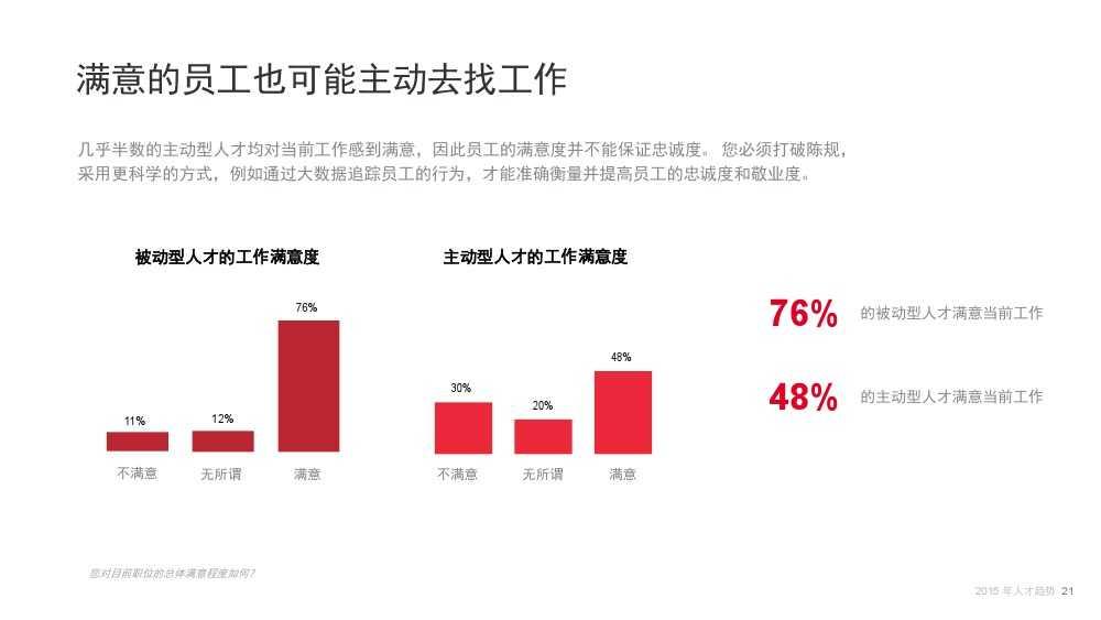 Linkin:2015中国互联网行业人才库报告_000021