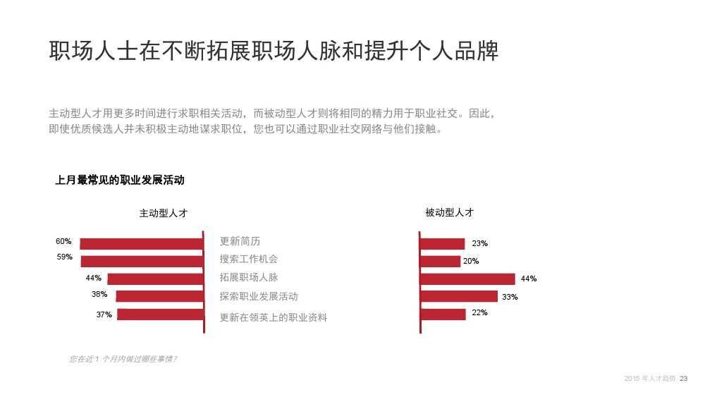 Linkin:2015中国互联网行业人才库报告_000023