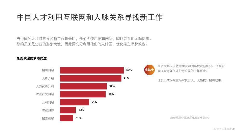 Linkin:2015中国互联网行业人才库报告_000024