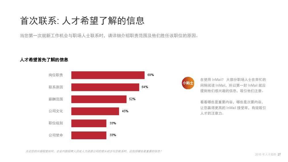 Linkin:2015中国互联网行业人才库报告_000027