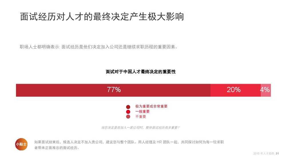 Linkin:2015中国互联网行业人才库报告_000031