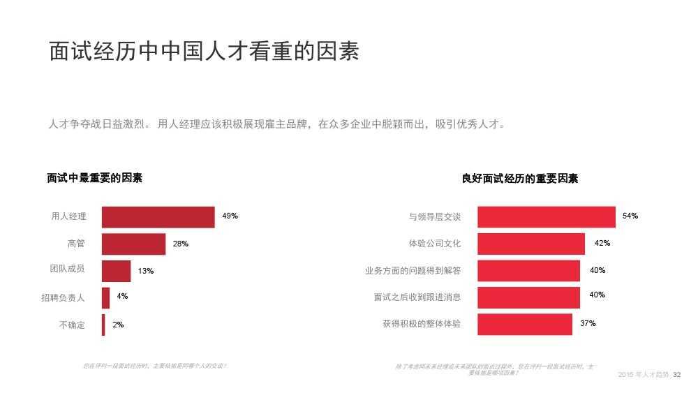 Linkin:2015中国互联网行业人才库报告_000032
