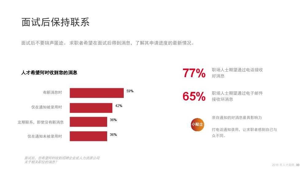 Linkin:2015中国互联网行业人才库报告_000033