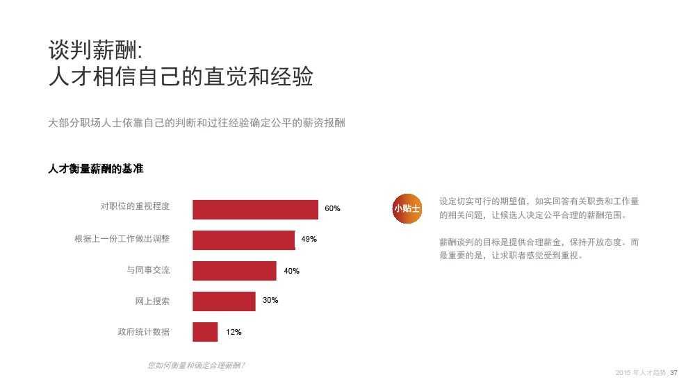 Linkin:2015中国互联网行业人才库报告_000037