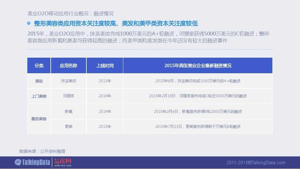 Talkingdata:2015美业O2O移动应用行业报告_000010