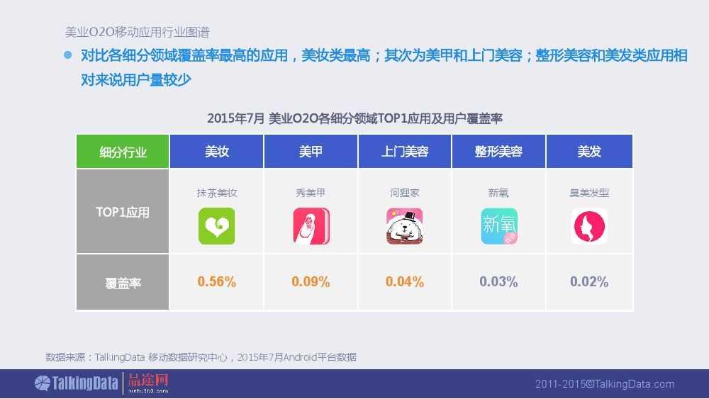 Talkingdata:2015美业O2O移动应用行业报告_000013