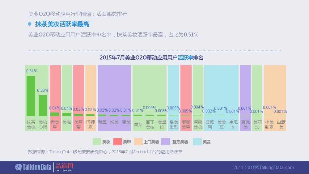 Talkingdata:2015美业O2O移动应用行业报告_000015