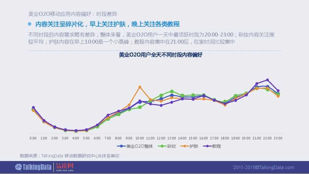 Talkingdata:2015美业O2O移动应用行业报告_000022