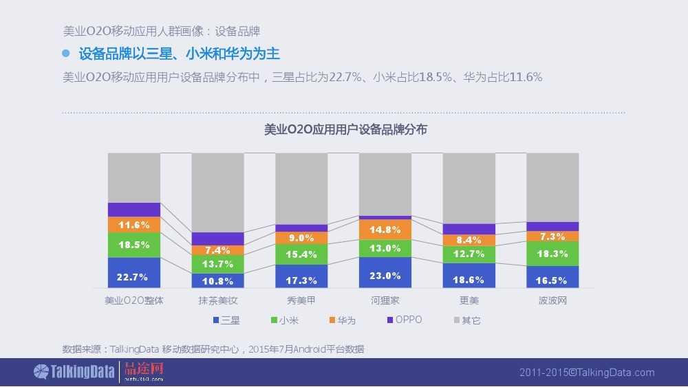 Talkingdata:2015美业O2O移动应用行业报告_000033