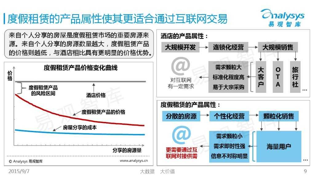 中国在线度假租赁市场2015年上半年专题盘点报告 01_000009