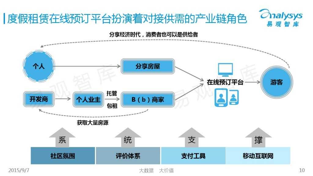 中国在线度假租赁市场2015年上半年专题盘点报告 01_000010
