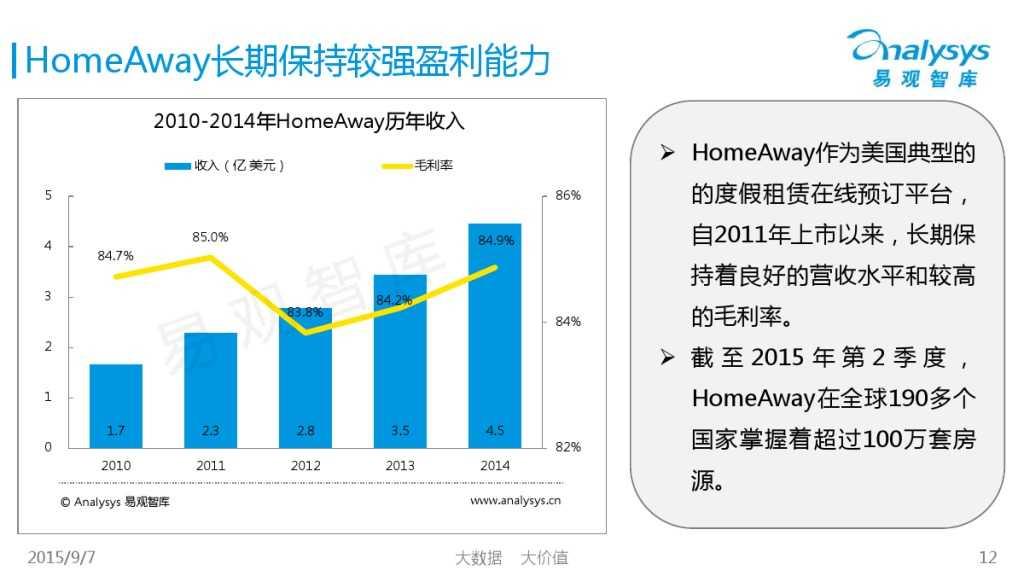 中国在线度假租赁市场2015年上半年专题盘点报告 01_000012
