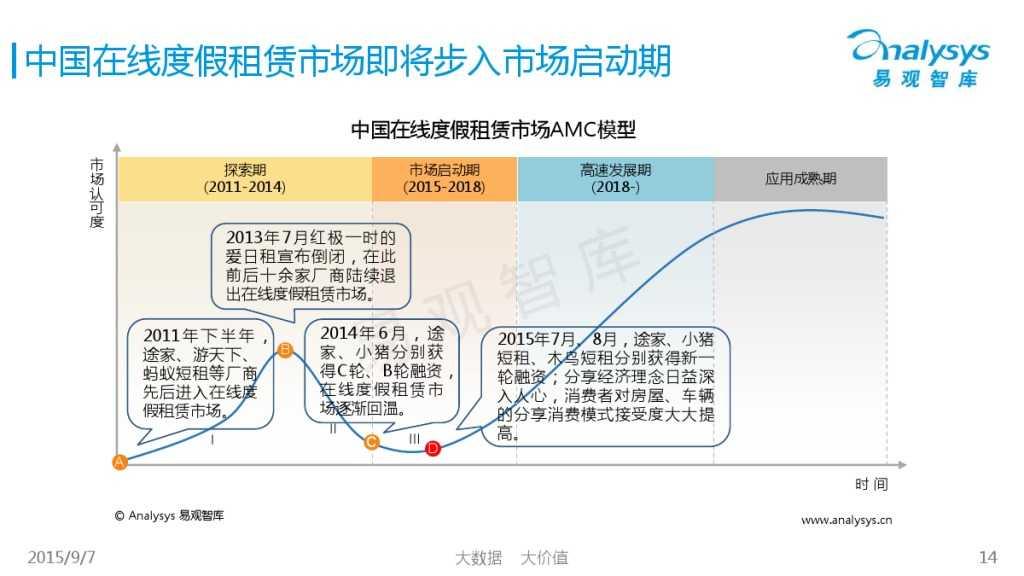 中国在线度假租赁市场2015年上半年专题盘点报告 01_000014