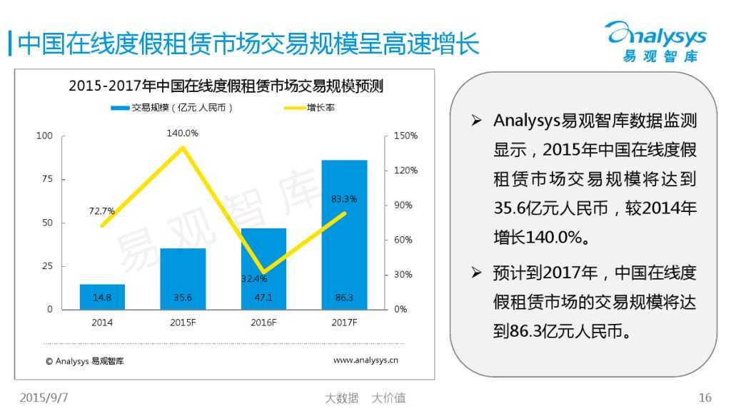 中国在线度假租赁市场2015年上半年专题盘点报告 01_000016
