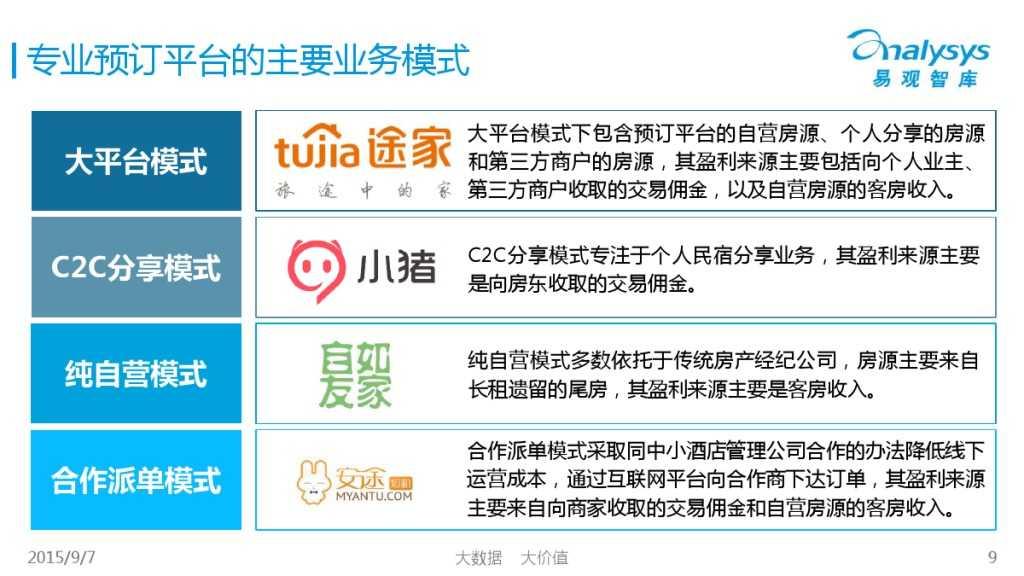 中国在线度假租赁市场2015年上半年专题盘点报告 01_000020