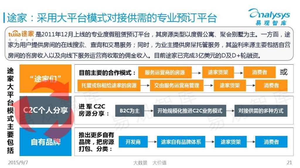 中国在线度假租赁市场2015年上半年专题盘点报告 01_000021