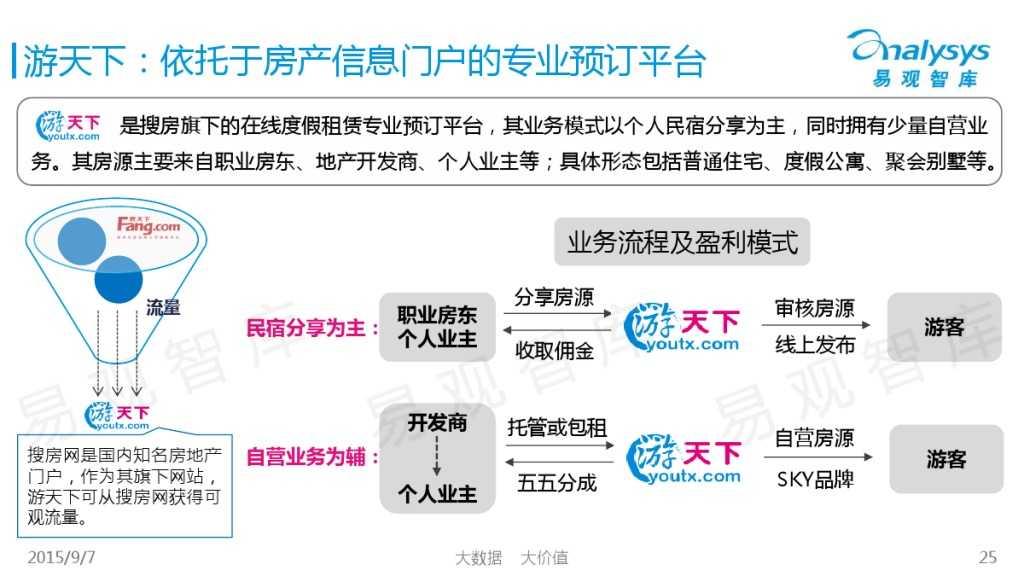 中国在线度假租赁市场2015年上半年专题盘点报告 01_000025