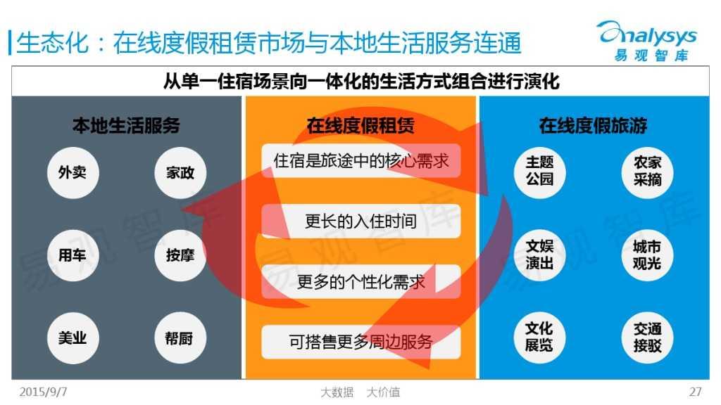 中国在线度假租赁市场2015年上半年专题盘点报告 01_000027