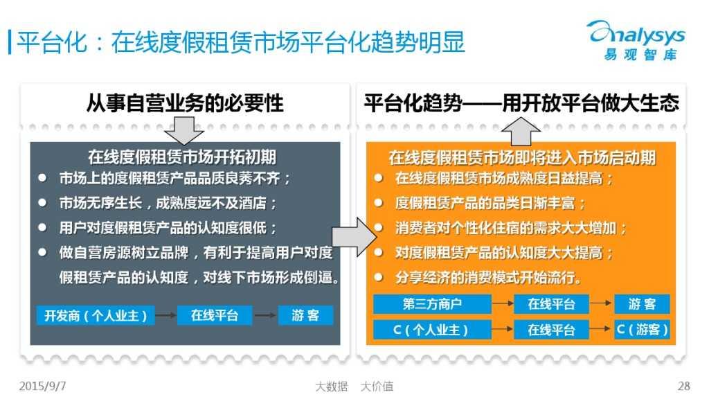 中国在线度假租赁市场2015年上半年专题盘点报告 01_000028