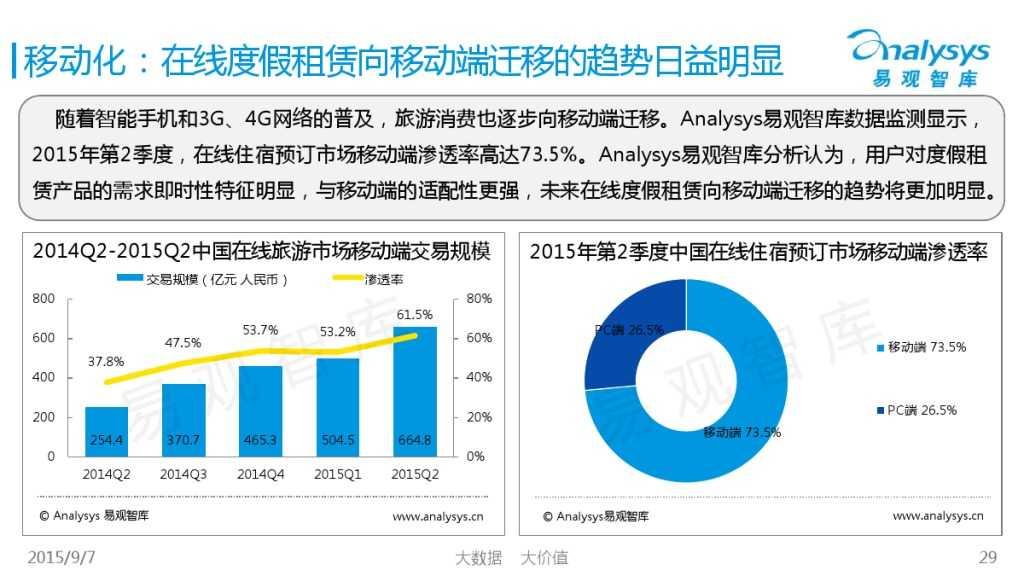 中国在线度假租赁市场2015年上半年专题盘点报告 01_000029