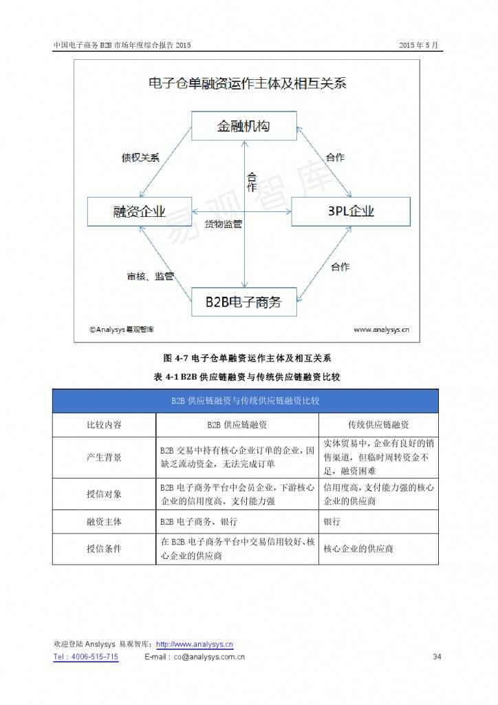 中国电子商务B2B市场年度综合报告2015_000034