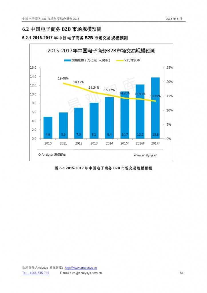 中国电子商务B2B市场年度综合报告2015_000064
