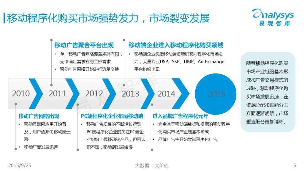 中国移动Ad Exchange市场专题研究报告2015 01_000005