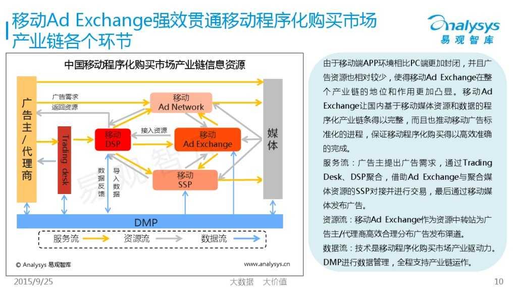 中国移动Ad Exchange市场专题研究报告2015 01_000010