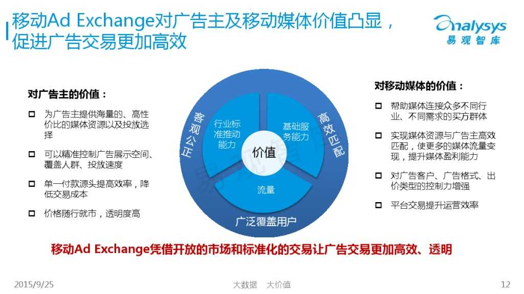 中国移动Ad Exchange市场专题研究报告2015 01_000012