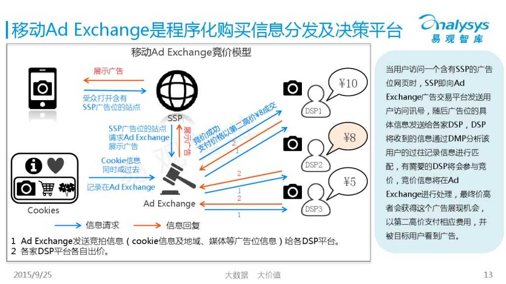 中国移动Ad Exchange市场专题研究报告2015 01_000013